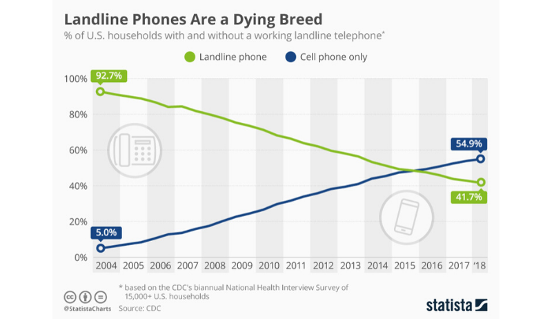 statistics Landline phones are dying